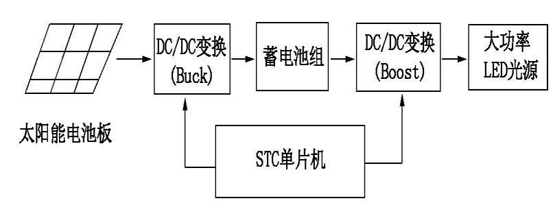 基于单片机的太阳能 LED 路灯控制器电路设计   本文通过对太阳能电池板的输出特性、蓄电池的充放电特性以及大功率 LED 路灯驱动电路的研究,设计了一款智能控制器。 控制器是以 STC 单片机为核心,以 DC/DC 变换电路为硬件基础,以 PWM 技术为手段调节输出电压和电流,采用三段式策略来实现蓄电池的充电,其中在快充阶段采用 MPPT 算法,半功率点策略控制 LED 照明,极大突显了太阳能 LED 路灯系统的环保节能优势及应用前景。   面对地球生态环境日益恶化、资源日益短缺的现实,当今世界各国政府