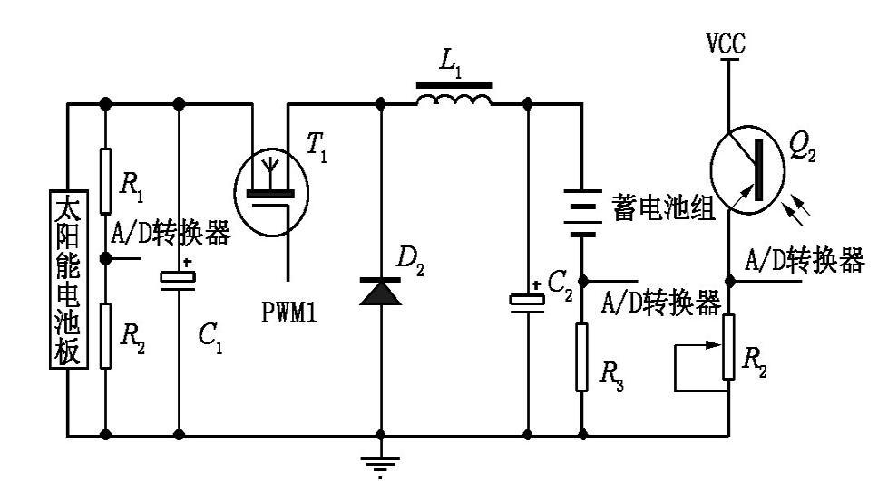 基于单片机的太阳能 LED 路灯控制器电路设计   本文通过对太阳能电池板的输出特性、蓄电池的充放电特性以及大功率 LED 路灯驱动电路的研究,设计了一款智能控制器。 控制器是以 STC 单片机为核心,以 DC/DC 变换电路为硬件基础,以 PWM 技术为手段调节输出电压和电流,采用三段式策略来实现蓄电池的充电,其中在快充阶段采用 MPPT 算法,半功率点策略控制 LED 照明,极大突显了太阳能 LED 路灯系统的环保节能优势及应用前景。   面对地球生态环境日益恶化、资源日益短缺的现实,当今世界各国