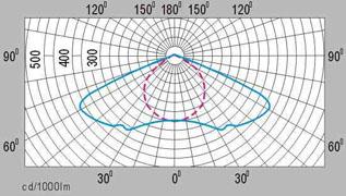 HGSDD-007 成都铝型材防水防尘高架道路高压钠灯隧道灯配光曲线图