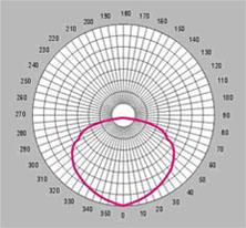 HGGCD-002工厂灯配光曲线图