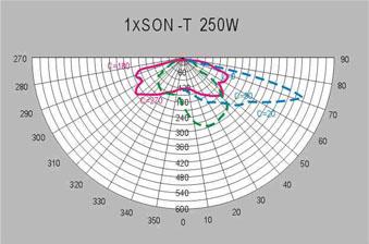 HGLDT-006 飞碟型路灯头配光曲线图