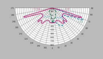 HGLDT-011 福娃型路灯头配光曲线图