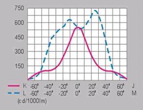 HGFGD-015  70W/100W/150W后背包小功率高效金卤灯泛光灯配光曲线图