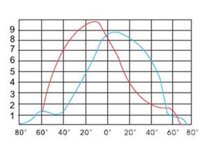 HGFGD-014  户外球场节能金卤灯高压钠灯泛光灯配光曲线图