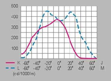 HGFGD-008  车站广场金卤灯高压钠灯泛光灯系列配光曲线图